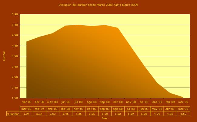 Evolución del euribor del 2008 al 2009. Fuente: Datos públicos y elaboración propia