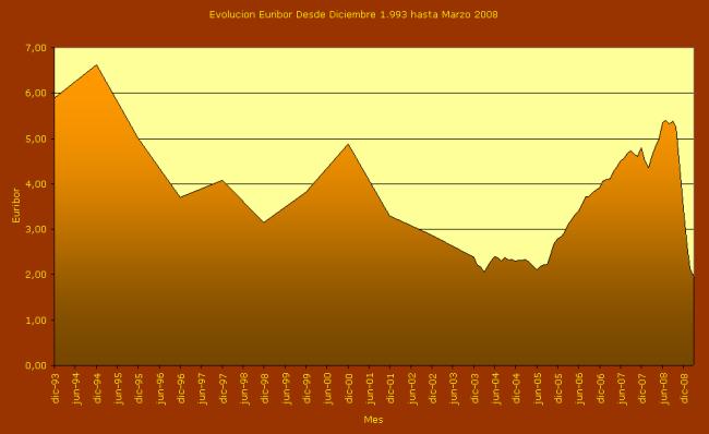 Evolución de Euribor de diciembre de 1.993 hasta 2.009. Fuente: datos públicos y elaboración propia