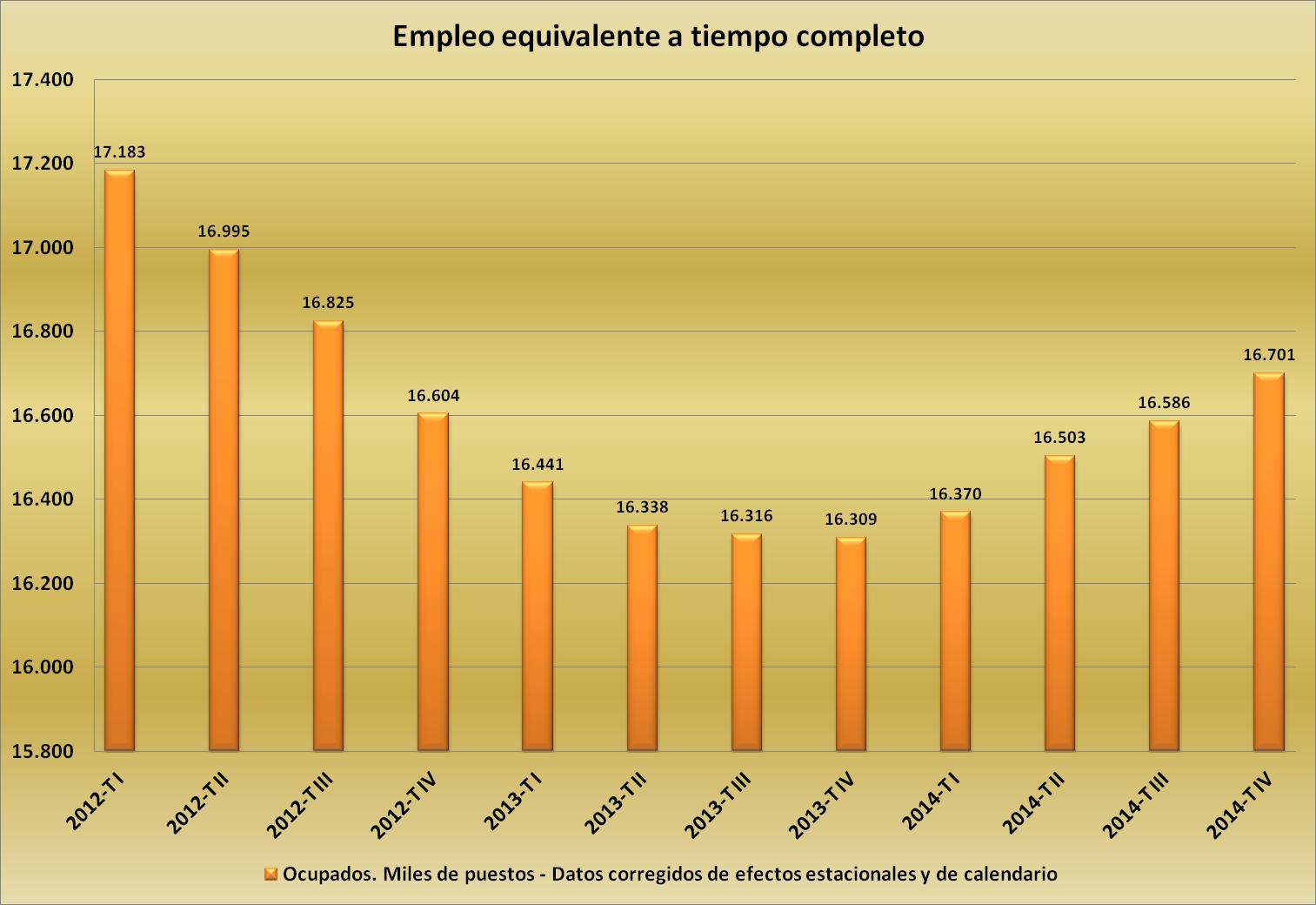 Fuente: Datos de la Contabilidad Nacional INE