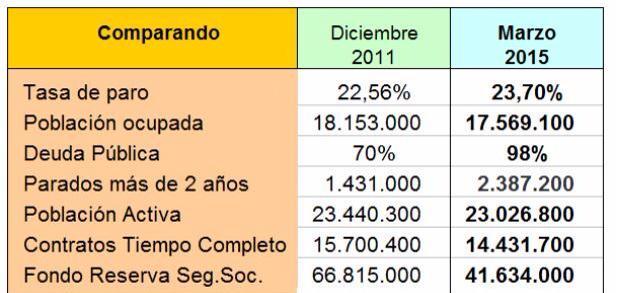Comparativa macro economica tres años de Gobierno
